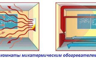 Принцип работы микатермического обогревателя