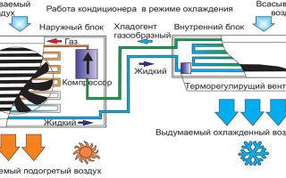 Информация о том, что такое инверторный кондиционер и его особенности