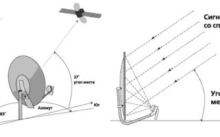 Установка антенны триколор своими руками