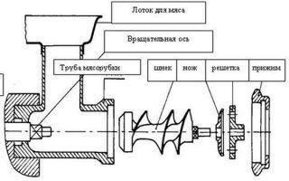 Конструкция и принцип сборки мясорубки своими руками
