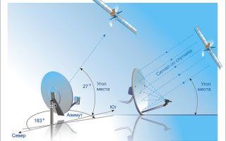 Как настроить антенну триколор тв своими руками