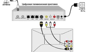 Как подключить ресивер к телевизору
