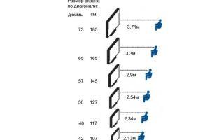 На какой высоте вешать телевизор