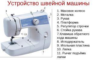 Устройство швейной машины