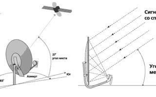 Настройка спутниковой антенны своими руками