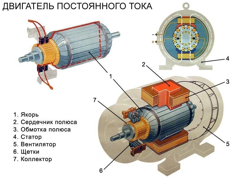 Изучение принципа работы электродвигателя на модели казахстанские дизайнеры женщины